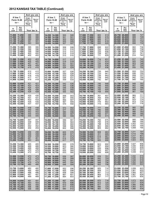 2012 Kansas Tax Table Co