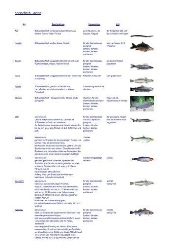 Fisch von allen Seiten betrachte - Kuechenfee-web.de