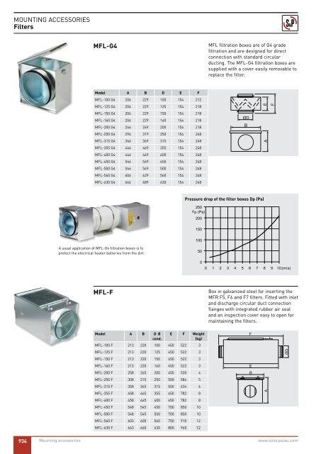 Soler /& Palau MFL-315 Filter Box Soler and Palau