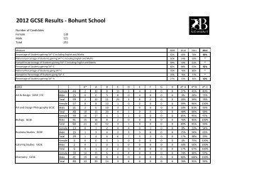 GCSE Results Table 2012 V3x - Bohunt School