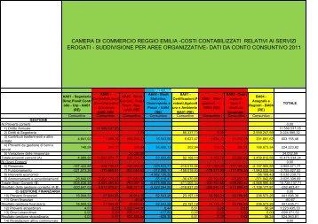 Costi contabilizzati relativi ai servizi erogati - Camera di Commercio ...