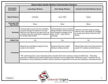 wired communication methods j m stewart signs wireless communication methods j m stewart signs