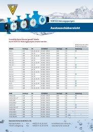 Austauschübersicht - Deutsche Vortex Gmbh & Co. KG