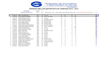 2013-14 Ranking FESSGA