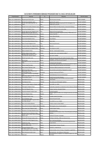 2008 Yılı Başvuru Dönemi Comenius Okul Ortaklıkları Listesi