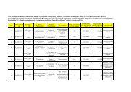 Lista rankingowa wniosków ocenionych w ramach III Posiedzenia ...