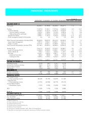 FINANCIAL HIGHLIGHTS - Gruppo Banca Carige
