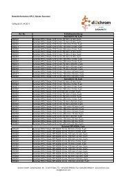 Bestellinformation HPLC Säulen Sunniest Gültig ab 01.04 ... - dichrom
