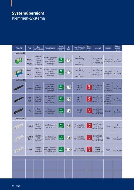 PDF Datei: Broschüre / OBO / Katalog VBS Klemmen