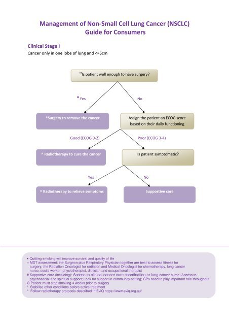 Management of Non-Small Cell Lung Cancer (NSCLC) Guide for