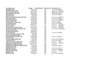 Pdf-dokument: Landstingets kostnader 2011 - Svt
