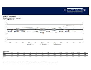 SPM Mandate Performance Tool.xlsm - Bank Sarasin-Alpen
