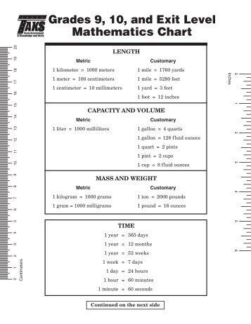Th Grade Math Formula Chart