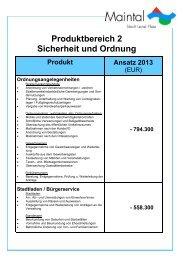 Produktbereich 2 Sicherheit und Ordnung Produkt Ansatz 2013