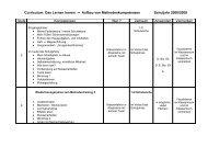 Aufbau von Methodenkompetenzen 2008/09