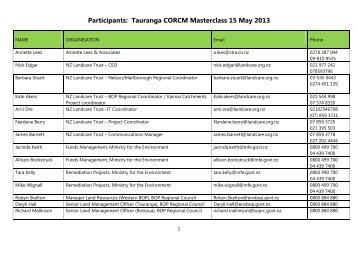 Participant list and contact details - Landcare Trust
