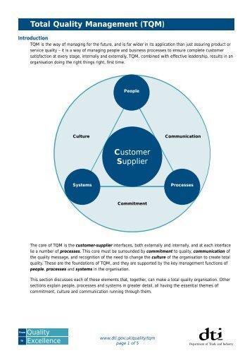 Total Quality Management (TQM) Customer Supplier - Businessballs