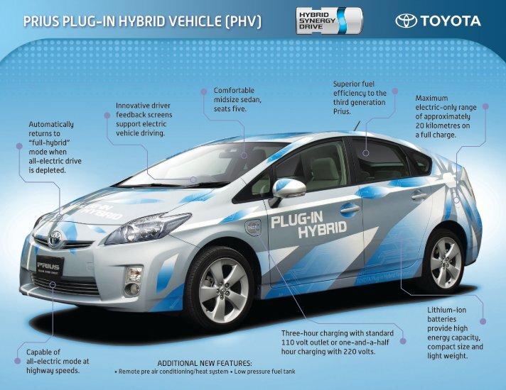 innovation of toyota in hybrid essay