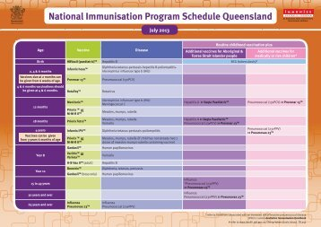 immunisation schedule qld 2017 pdf