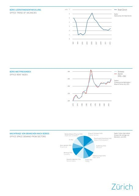 Büromarktbericht Schweiz - Colliers International Suisse Romande