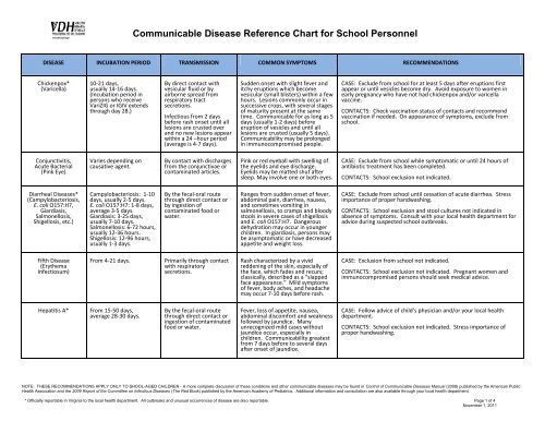 Communicable Disease Reference Chart