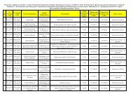 lista rankingowa 2_POKL_9.1.1_2011.pdf