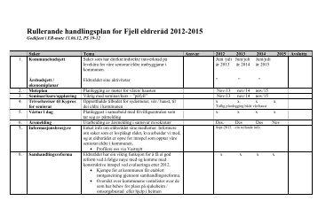 Handlingsplan 2012-2015 - Fjell kommune