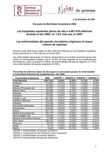 Los hospitales españoles dieron de alta a 4.487.816 enfermos ...