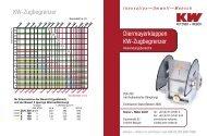 Datenblatt Zugbegrenzer - Kutzner+Weber