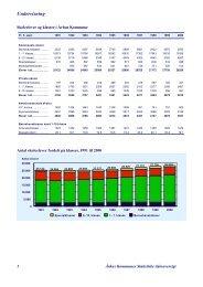 Undervisning 1991-2000 (pdf 27 KB) - Aarhus.dk