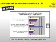 Stellenwert des Alkohols am Arbeitsplatz in OÖ