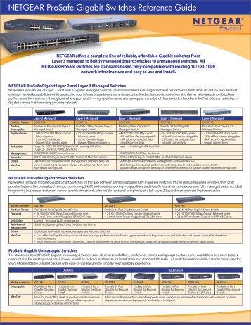 NETGEAR ProSafe Gigabit Switches Reference Guide