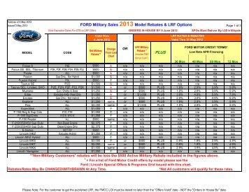 Download File - US Military New Car Sales