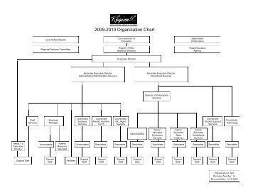 Office of Information Technology: Organization Chart