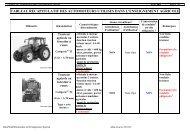 tableau recapitulatif des automoteurs utilises dans l ... - ChloroFil