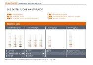 die SySteMiSche hautpflege - DR. KITZINGER® Health Care GmbH
