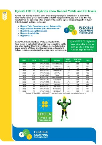 Hyola® FCT CL Hybrids show Record Yields and ... - Directrouter.com