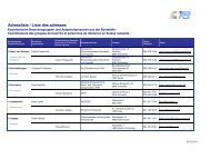 Adressen Koordinatoren Branchengruppen mit Ansprechpersonen ...