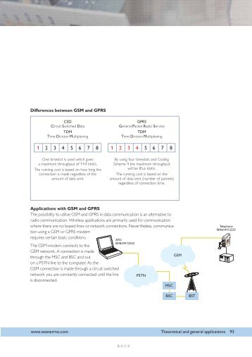M2M communication via GSM or GPRS for industrial ...