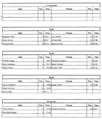 Race Results - Run Wichita