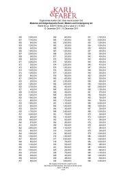 Ergebnisliste Auktion 242 | Sale results auction 242 ... - Karl & Faber