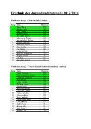 Ergebnis der Jugendstadtratswahl 2012/2014 - Landau an der Isar