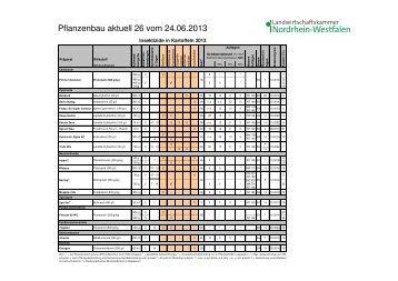 Pflanzenbau aktuell 26 vom 24.06.2013