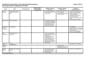 Seite Angaben der Ratsmitglieder (Link ... - Stadt Leverkusen