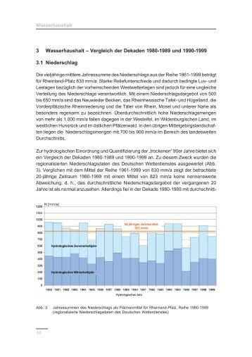 3 Wasserhaushalt – Vergleich der Dekaden 1980-1989 und 1990 ...
