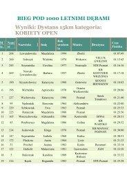 VIII Bieg pod tysiącletnimi dębami - Maratony Polskie
