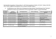 Liste der vergebenen Aufträge (Stand 25. September 2013) - Stadt ...