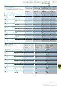 Robuste Sicherheit ACB/Leistungsschalter IZM - Eaton.eu - Page 4