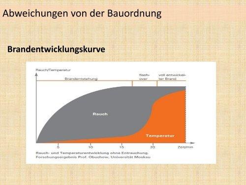 Abweichungen von der Bauordnung - muenchner-fachforen.de