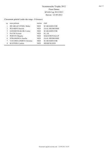 Scaramouche Trophy 2012 - Nahouw